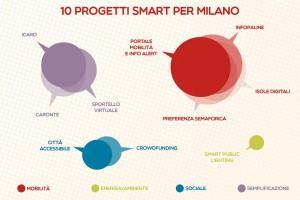 smart-city-milano-140529151847_big