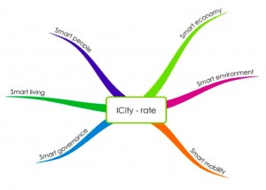 icityrate