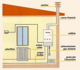 impianto riscaldamento
