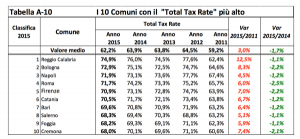 Total Tax Rate - Tabella A-10