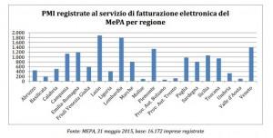 Rapporto AGID MEPA 2