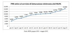 Rapporto AGID MEPA 3