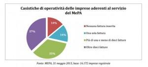 Rapporto AGID MEPA 4