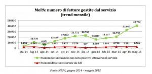 Rapporto AGID MEPA 5