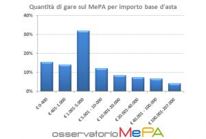 MEPA - Quantita di gare per importo base d'asta