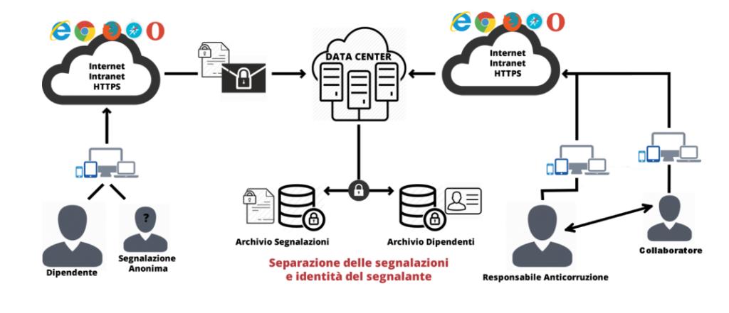 Software segnalazioni PA schema