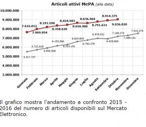 articoli attivi MEPA