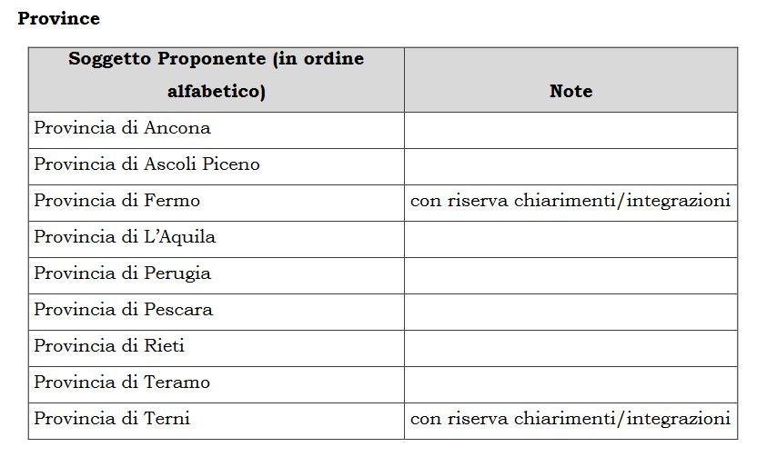 elenco province