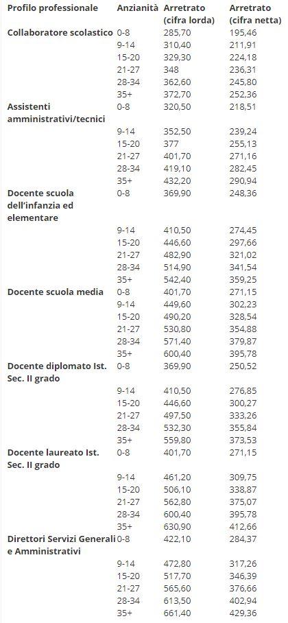 noipa-cedolino-maggio-arretrati-tabelle