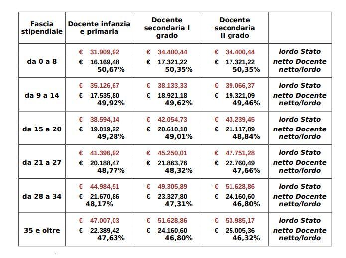 prezzo più economico prezzi incredibili classico Fasce Stipendiali Insegnanti, nel 2018 qual è la situazione?