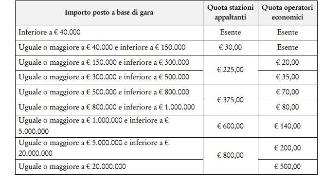 appalti-contributi-gara-anac-2019-importi