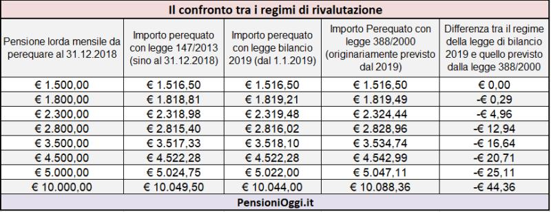 pensioni-rivalutazione-assegni-2019-quanto-si-perde-tabelle