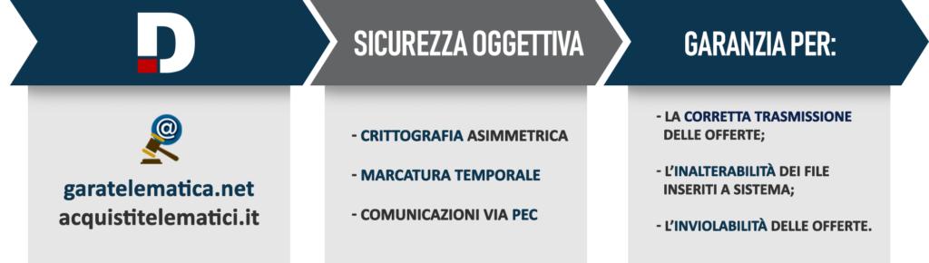 sicurezza_gara_telematica_crittografia_offerta_pec