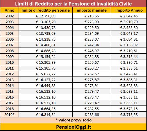 pensioni-di-invalidita-civile-2019-importi-tabella