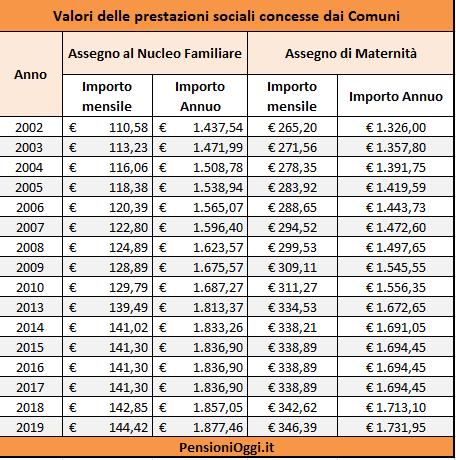 assegni-familiari-importi-erogati-comuni-2019-tabelle