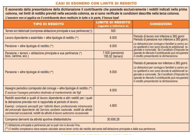 esonero-modello-730-2019-tabella-casi-di-esonero-limiti-reddito
