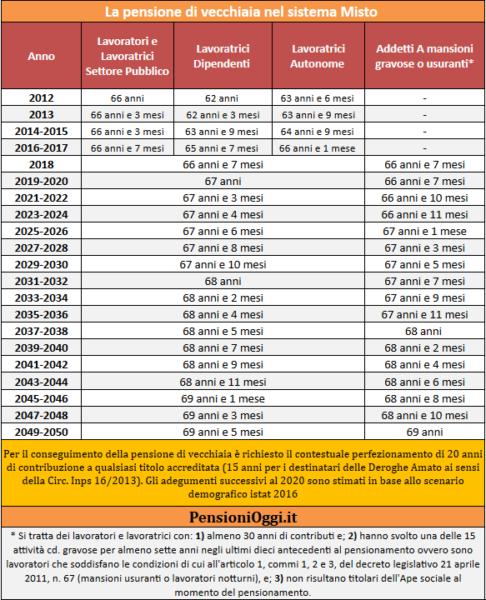 pensione-di-vecchiaia-2019-requisiti-tabella