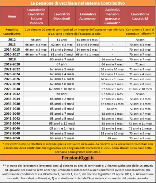 pensione-di-vecchiaia-2019-requisiti-tabella-contributivo