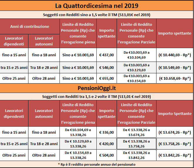 quattordicesima-2019-fasce-reddito-tabelle