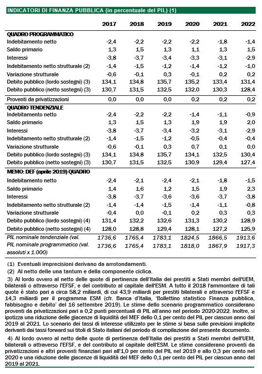 Per quanto riguarda la programmazione delle finanze pubbliche, per il 2020 la NaDef fissa un obiettivo di indebitamento netto (deficit) pari al 2,2% del prodotto interno lordo (PIL). Rispetto alla legislazione vigente, che determinerebbe un rapporto deficit/PIL pari all'1,4%, si configura quindi lo spazio di bilancio per una manovra espansiva pari a 0,8 punti percentuali di PIL (circa 14,5 miliardi di euro). Rispetto al 2019, nel quadro programmatico di finanza pubblica, l'indebitamento netto risulta invariato, mentre il rapporto tra debito e PIL diminuisce di 0,5 punti percentuali. L'indebitamento netto strutturale registra una riduzione di 0,1 punti percentuali. Grazie al sostegno alla crescita assicurato dalle misure espansive, nel 2020 è attesa una crescita del PIL pari allo 0,6%. Si prevede inoltre una riduzione del tasso di disoccupazione e un incremento sia delle unità standard di lavoro sia del numero di occupati superiore a quello atteso a legislazione vigente. Nella tabella di seguito, i principali indicatori di finanza pubblica.