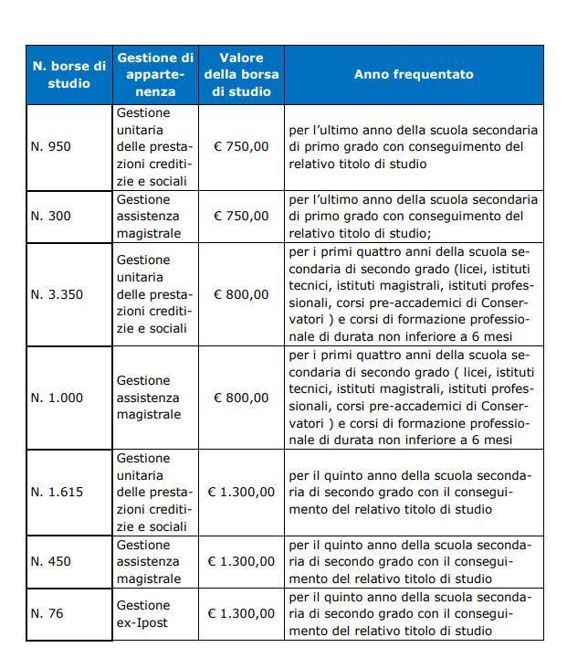 bando-inps-2019-borse-di-studio-figli-dipendenti-pubblici-tabella