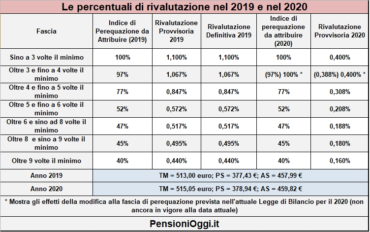 assegni-pensionistici-2020-gazzetta-ufficiale-tabella