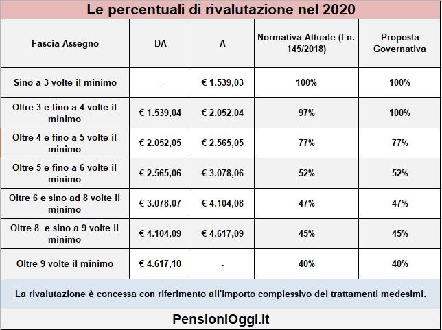 pensioni-fasce-rivalutazione-assegni-2020