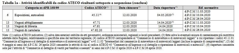 agevolazioni-tassa-rifiuti-codici-ateco-tabella