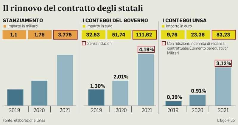 statali-aumento-122-euro-tabelle