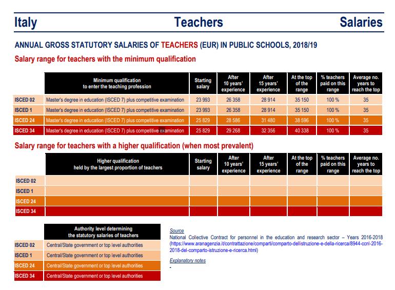 stipendi-docenti-aumento-35-anni-servizio