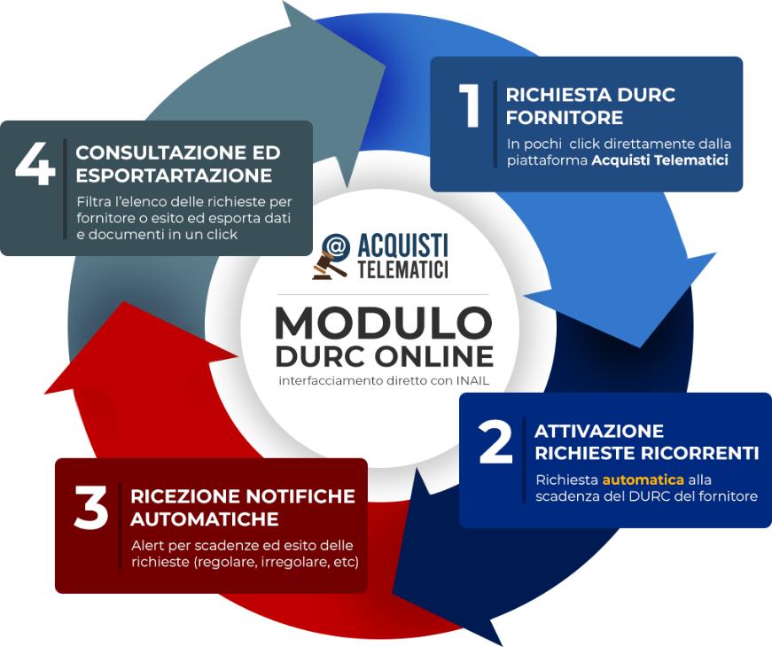 gestione-durc-gare-appalto-modulo-online-schema