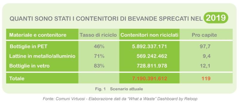 contenitori-bevande-sprecati-italia